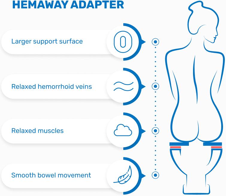 hemaway adapter improvements